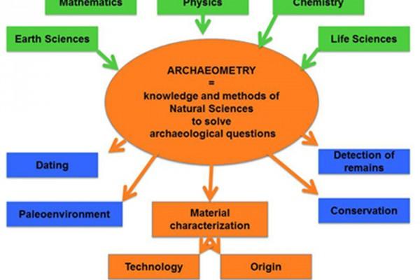Αρχαιολογικές Επιστήμες